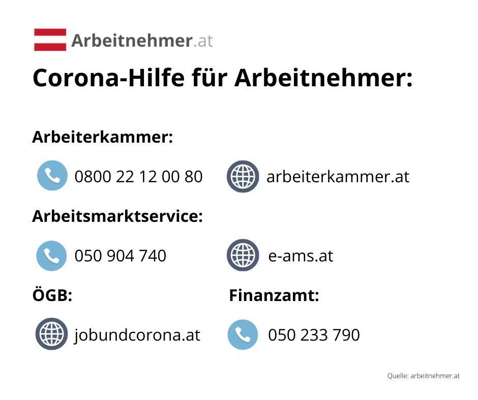 Kontakt und Corona-Hilfe für Arbeitnehmer